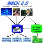 27 11 2010 21 20 18 thumbnail FBS MACH 2.0
