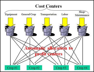 Cost centers allocations