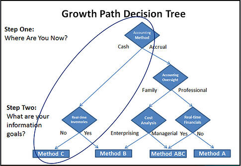 Growth Path Accounting Decision Tree Method C