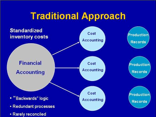 Traditional Approach to Agricultural Managerial Accounting