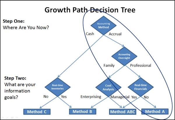 growth path farm accounting method a