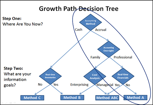 Growth Path Accounting Decision Tree Method A resized 600