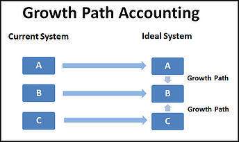 Growth Path Accounting