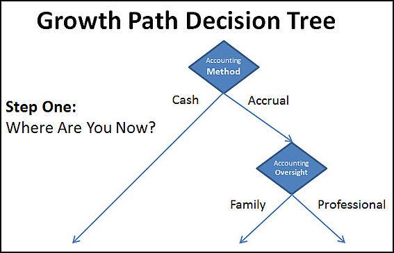 GPA Decision Tree 1