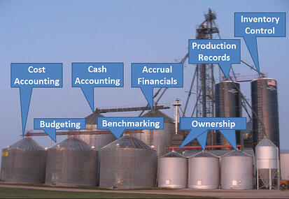 Integrated Silos